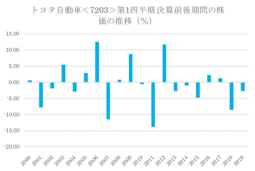 シナジスタ:トヨタ自動車<7203>の第1四半期決算前後の株価動向