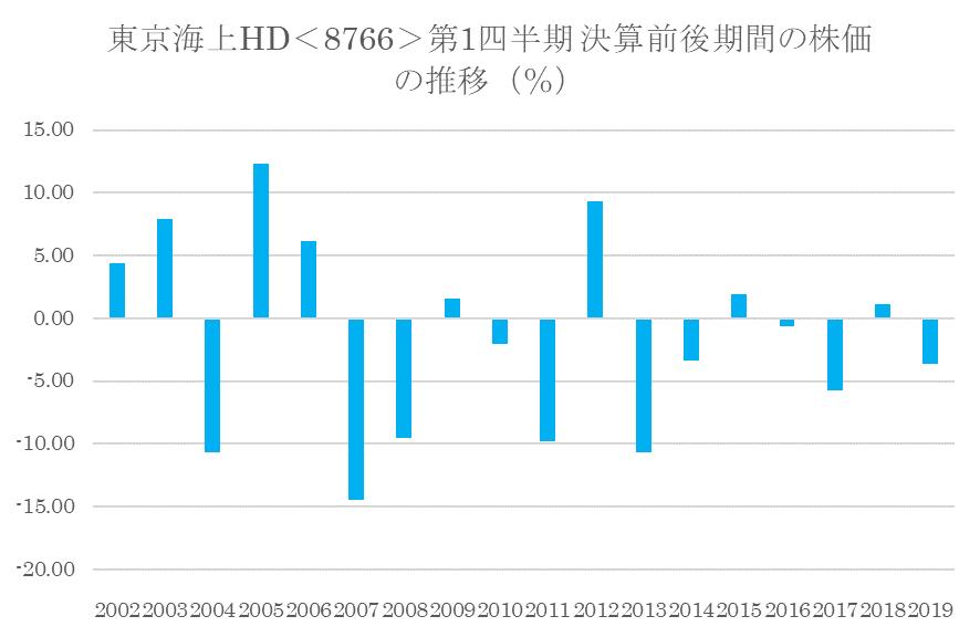 シナジスタ:東京海上ホールディングス<8766>の第1四半期決算前後の株価動向