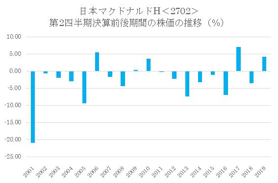シナジスタ:日本マクドナルドHD<2702>の第2四半期決算前後の株価動向