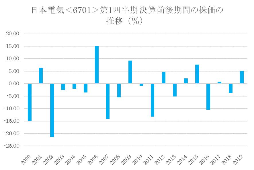 シナジスタ:日本電気<6701>の第1四半期決算前後の株価動向