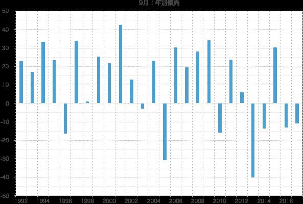 シナジスタ:9月の株価動向