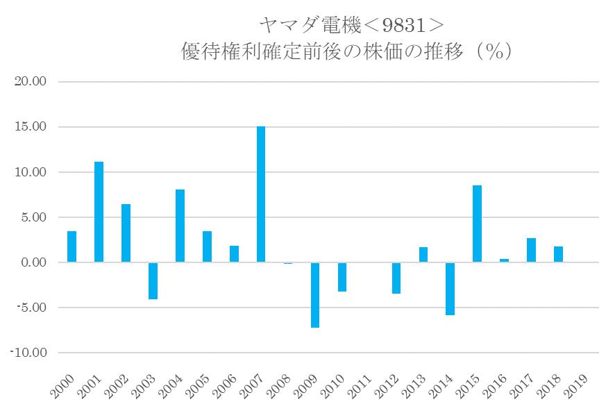 シナジスタ: ヤマダ電機<9831>の優待権利確定前後の株価動向