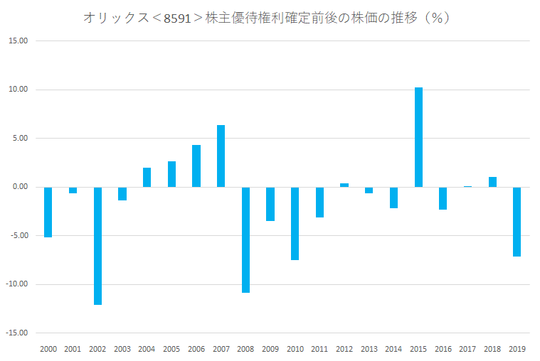シナジスタ:オリックス<8591>の優待権利確定前後の株価動向