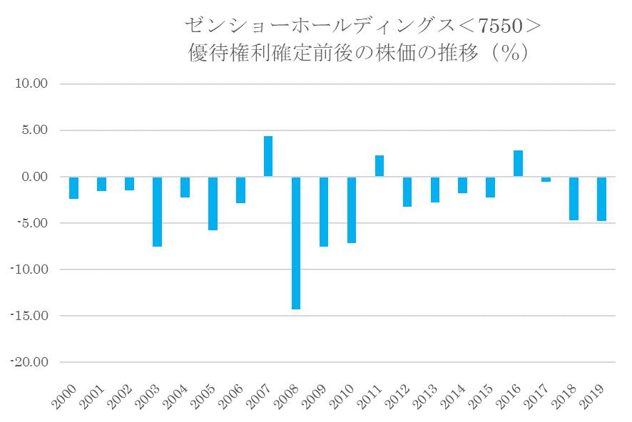 シナジスタ:ゼンショーホールディングス<7550>の優待権利確定前後の株価動向