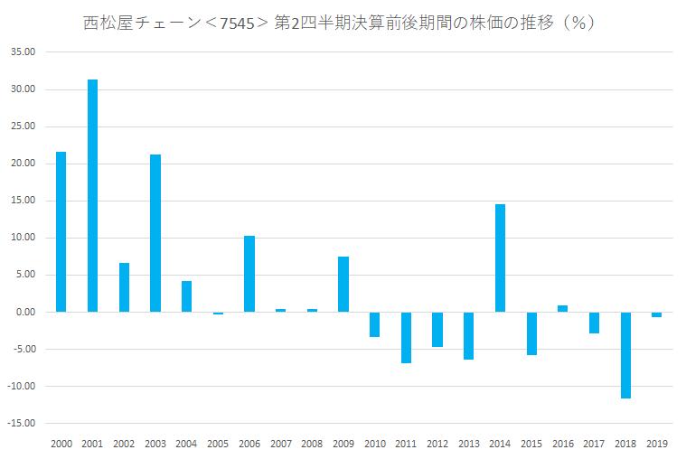シナジスタ:西松屋チェーン<7545>の第2四半期決算前後の株価動向