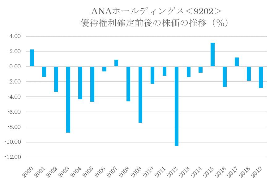 シナジスタ:ANAホールディングス<9202>の優待権利確定前後の株価動向
