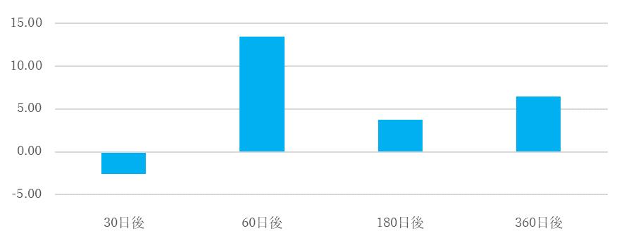 シナジスタ:小渕内閣退陣後の株価