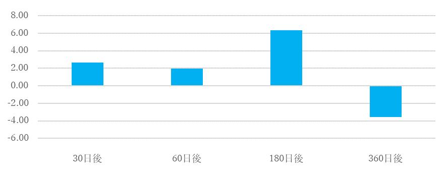 シナジスタ:小泉内閣退陣後の株価