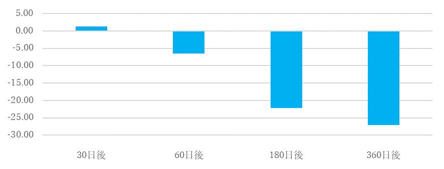 シナジスタ:第1次安倍内閣退陣後の株価