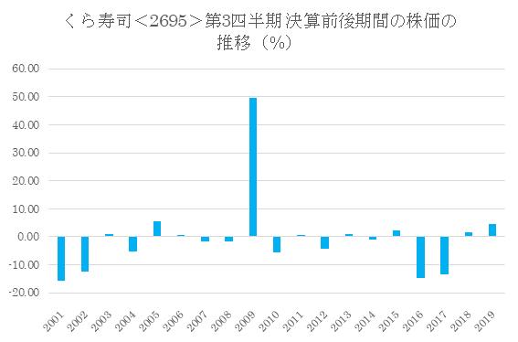 シナジスタ:くら寿司<2695>の第3四半期決算前後の株価動向