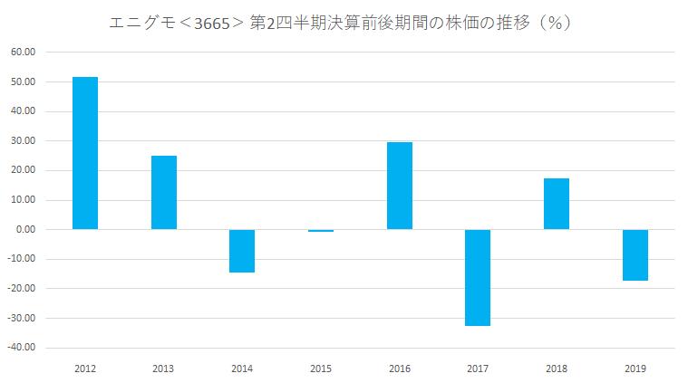 シナジスタ:エニグモ<3665>の第2四半期決算前後の株価動向