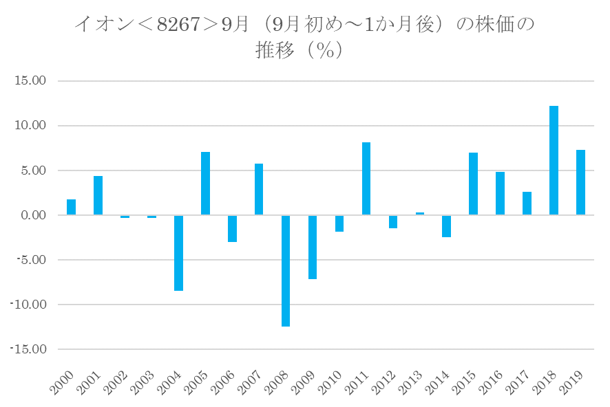 シナジスタ:イオン<8267>の9月の株価動向