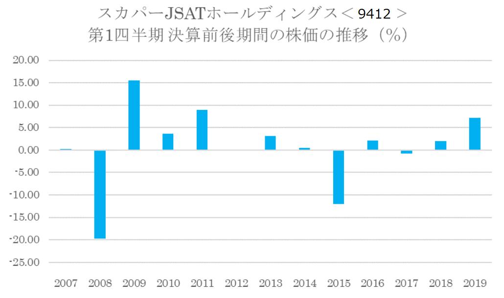 シナジスタ:スカパーJSATホールディングス<9412>の第1四半期決算前後の株価動向