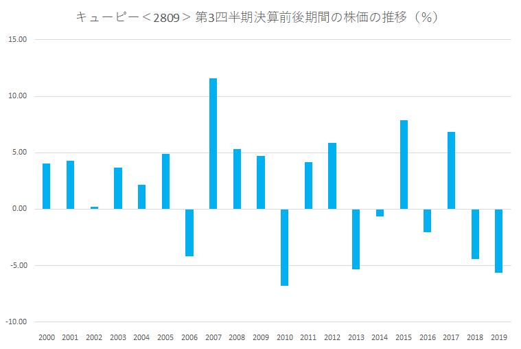 シナジスタ:キューピー<2809>の第3四半シナジスタ:キューピー<2809>の第3四半期決算前後の株価動向決算前後の株価動向