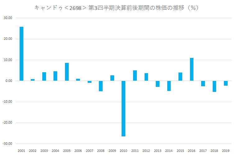 シナジスタ:キャンドゥ<2698>の第3四半期決算前後の株価動向