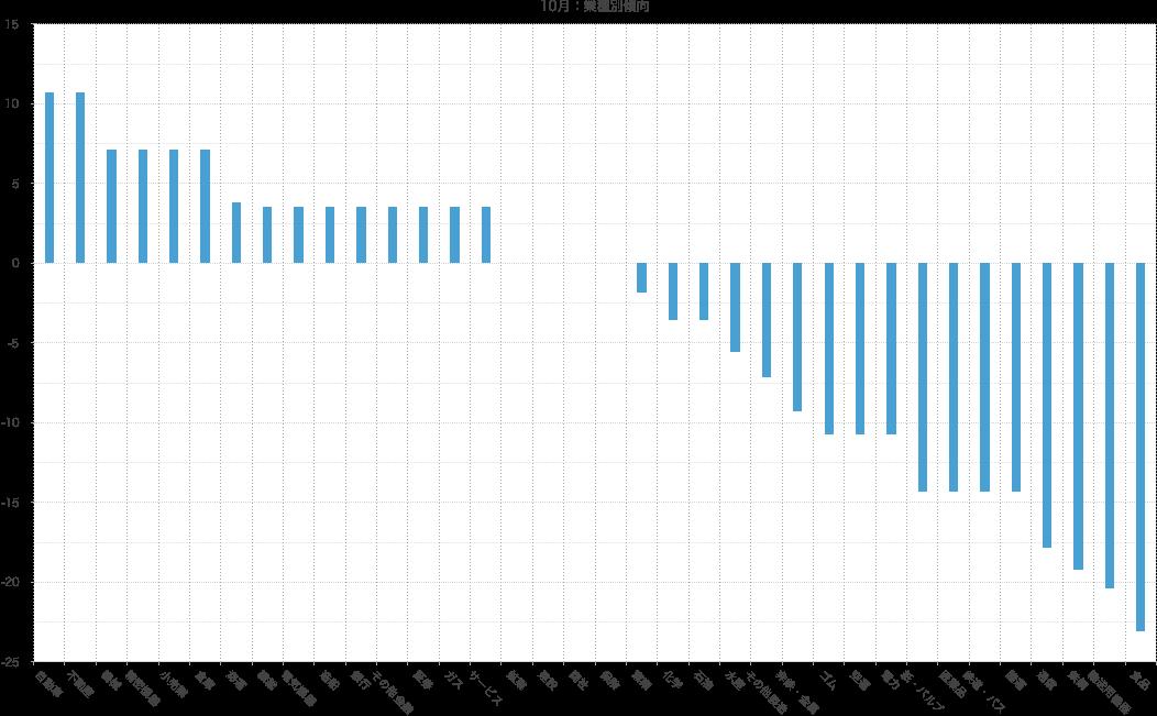 シナジスタ:なぜ、10月は株価が逆方向に動きやすいのか?