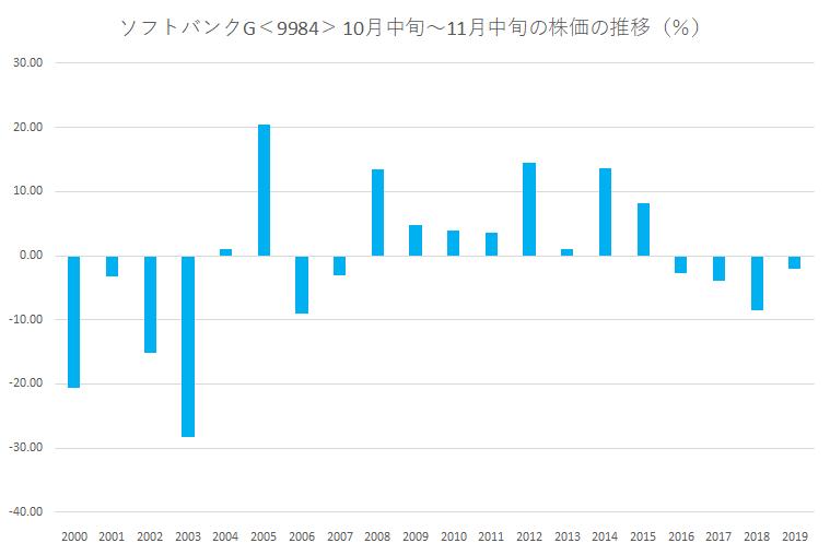 シナジスタ:ソフトバンクグループ<9984>の10月中旬~11月中旬の株価動向