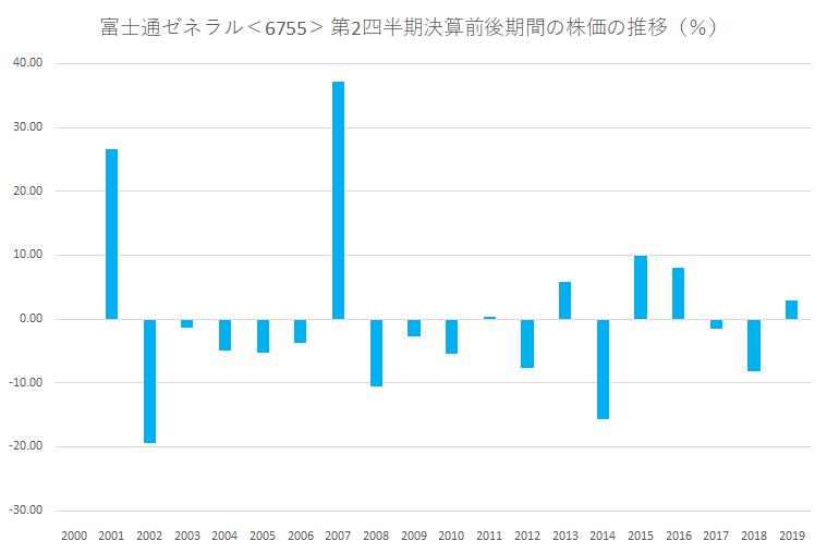 シナジスタ:富士通ゼネラル<6755>の第2四半期決算前後の株価動向
