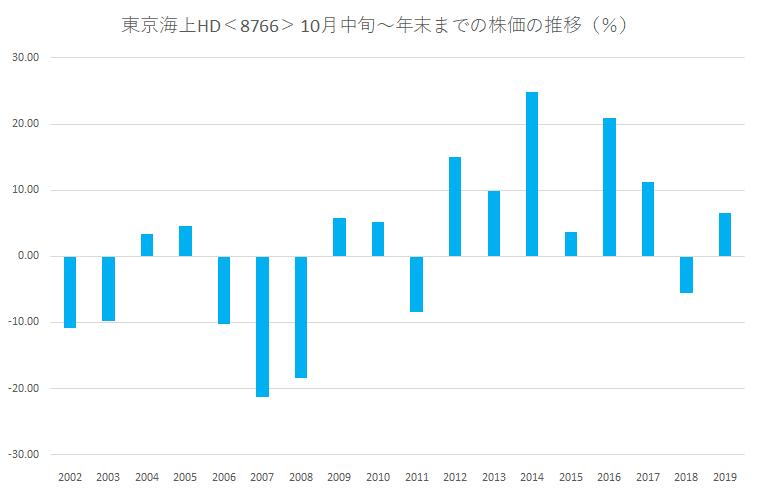 シナジスタ:東京海上ホールディングス<8766>これからの株価動向