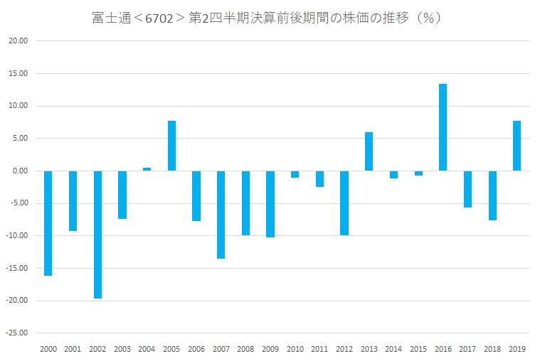 シナジスタ:富士通<6702>の第2四半期決算前後の株価動向