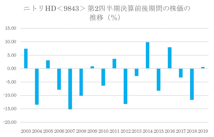 シナジスタ:ニトリHD<9843>の第2四半期決算前後の株価動向