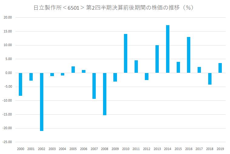 シナジスタ:日立製作所<6501>の第2四半期決算前後の株価動向