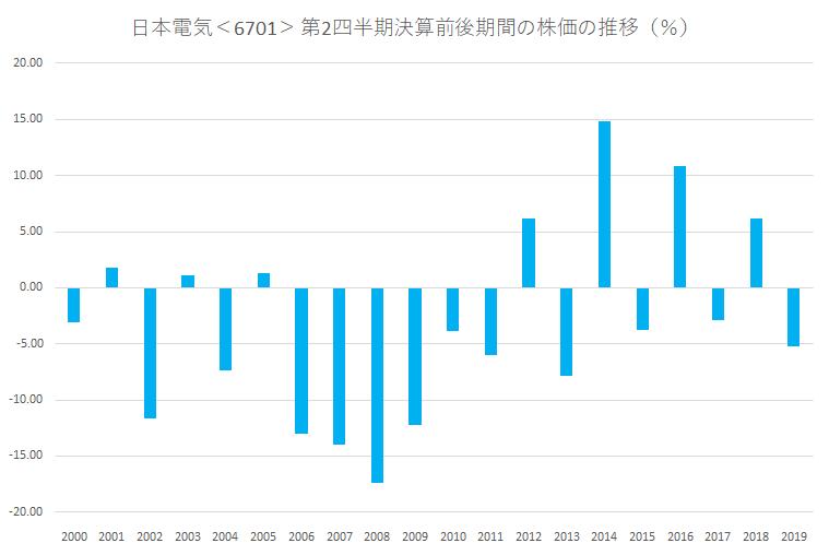シナジスタ:日本電気<6701>の第2四半期決算前後の株価動向