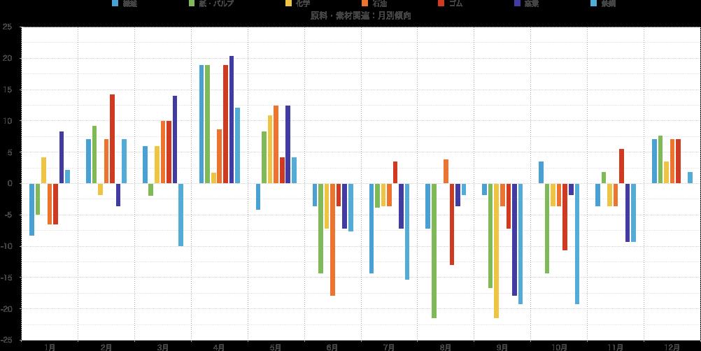 シナジスタ:原料・素材関連業種月別株価動向