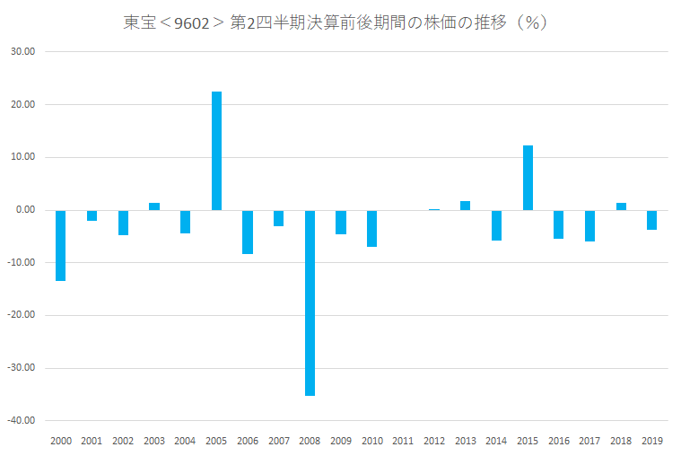 シナジスタ:東宝<9602>の第2四半期決算前後の株価動向