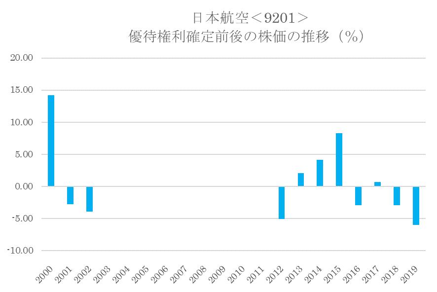 シナジスタ:日本航空<9201>の優待権利確定前後の株価動向