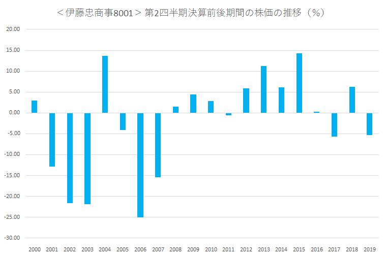 シナジスタ:伊藤忠商事<8001>の第2四半期決算前後の株価動向