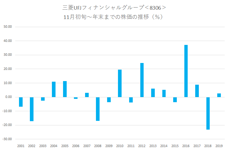シナジスタ:三菱UFJフィナンシャルグループ<8306>年末にかけての株価動向