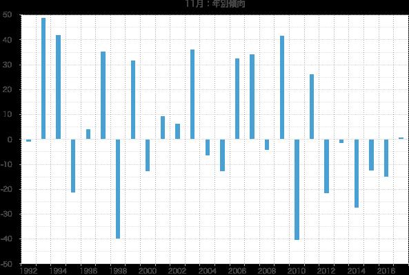シナジスタ:11月の株価動向