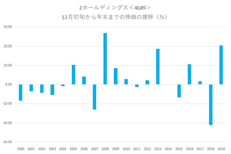シナジスタ:Zホールディングス<4689>年末にかけての株価動向