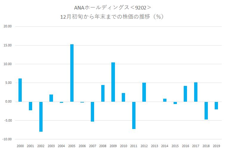シナジスタ:ANAホールディングス<9202>年末にかけての株価動向