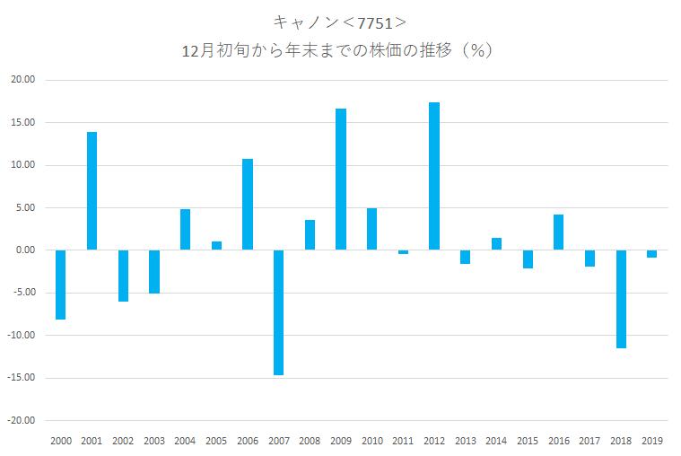 シナジスタ:キャノン<7751>の12月初旬~年末までの株価動向