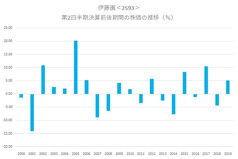 シナジスタ:伊藤園<2593>の第2四半期決算前後の株価動向
