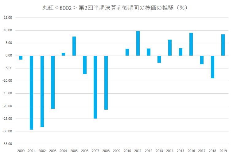 シナジスタ:丸紅<8002>の第2四半期決算前後の株価動向