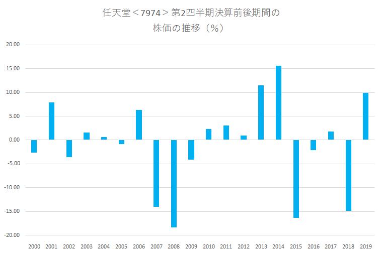 シナジスタ:任天堂<7974>の第2四半期決算前後の株価動向