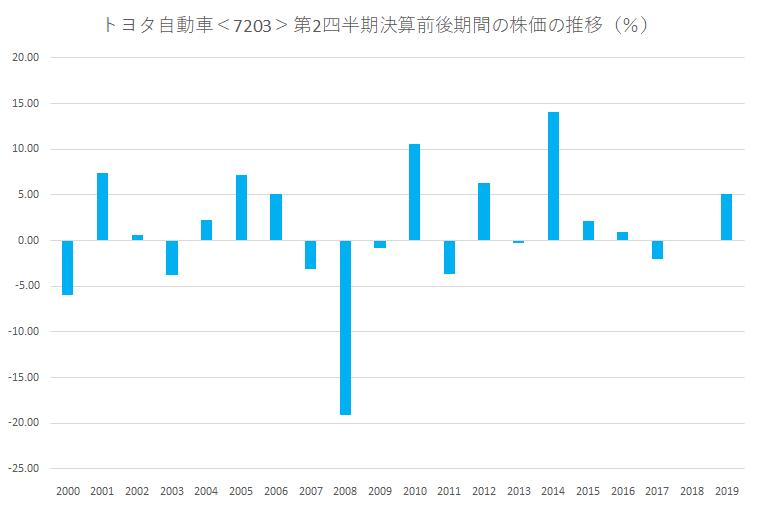 シナジスタ:トヨタ自動車<7203>の第2四半期決算前後の株価動向