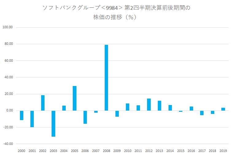 シナジスタ:ソフトバンクグループ<9984>の第2四半期決算前後の株価動向
