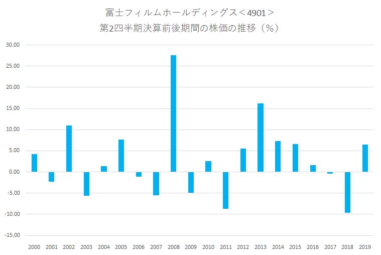 フイルム 株価 富士 の