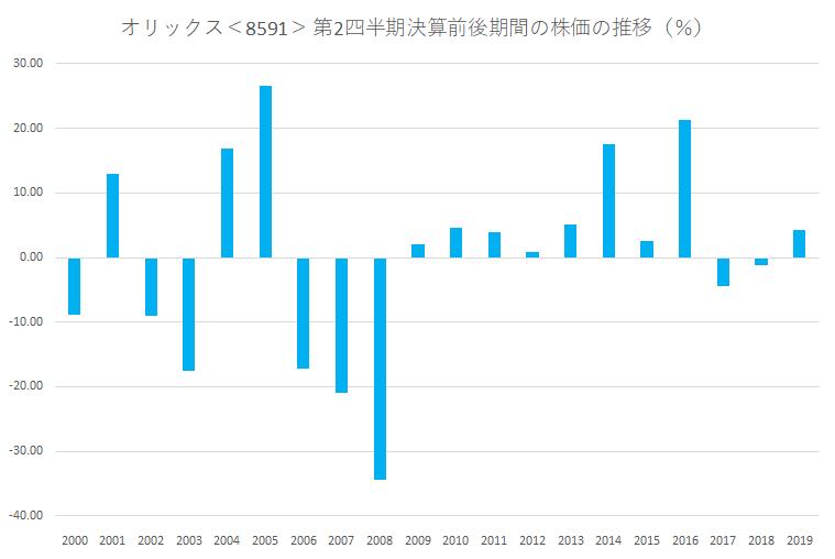 シナジスタ:オリックス<8591>の第2四半期決算前後の株価動向