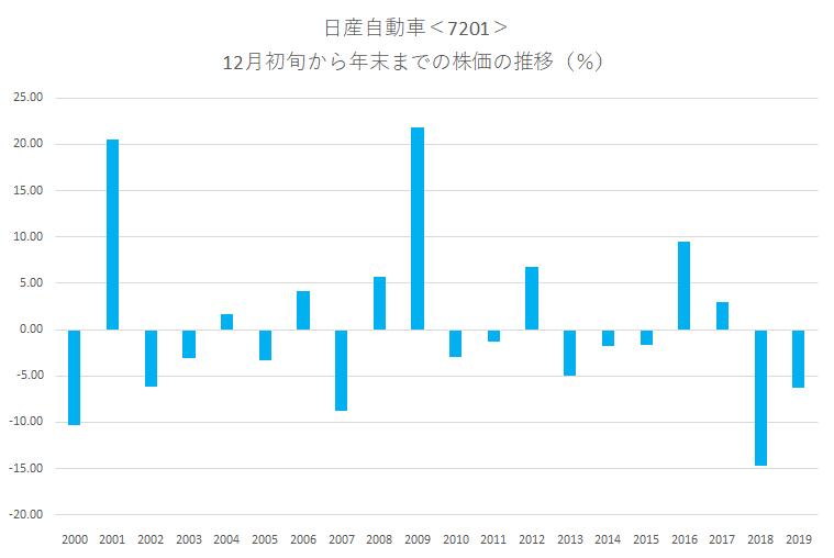 シナジスタ:日産自動車<7201>年末にかけての株価動向