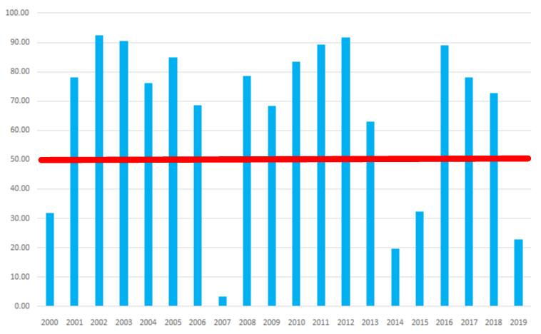 シナジスタ:東証一部銘柄が上昇する確率