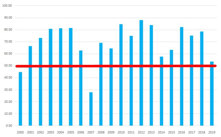 シナジスタ:東証二部銘柄が上昇する確率