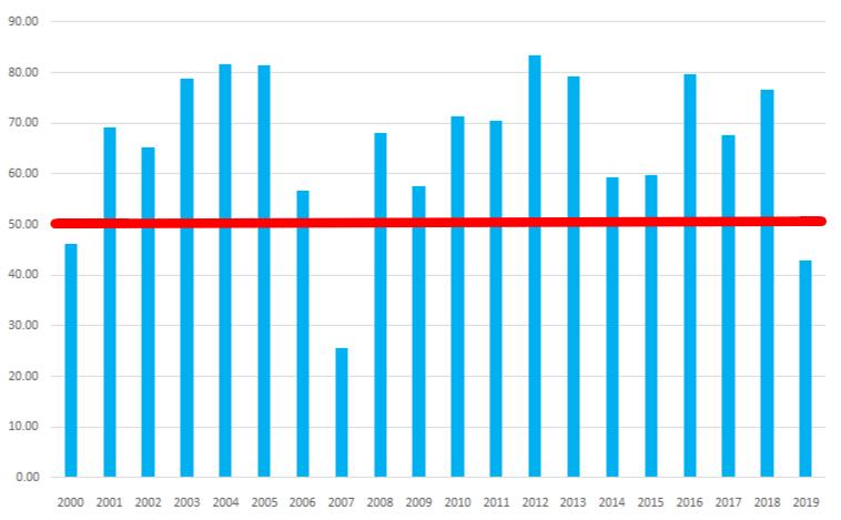 シナジスタ:新興市場銘柄が上昇する確率