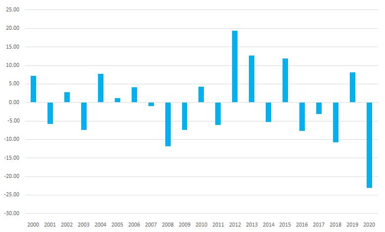 シナジスタ:日経平均株価は「3ヶ月後」どこまで上がる?