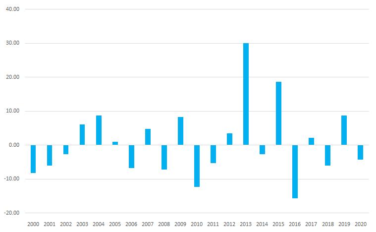 シナジスタ:日経平均株価は「半年後」どこまで上がる?