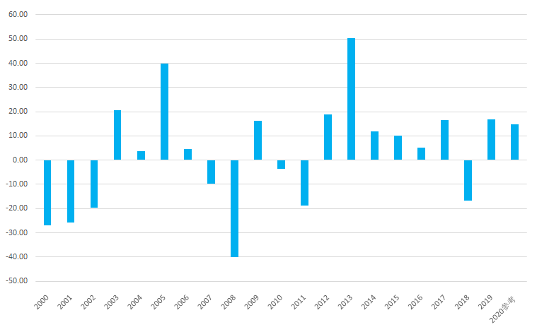シナジスタ:日経平均株価は「2021年年末」どこまで上がる?
